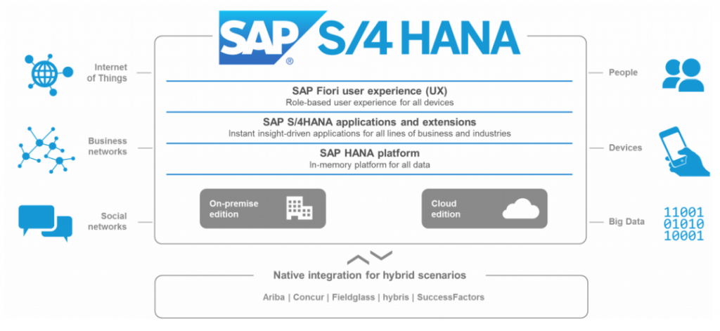 What Business Will Gain from the SAP S/4HANA Software Solution?